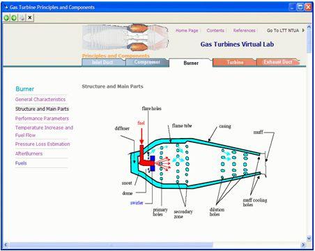 Gas Turbine Principles
